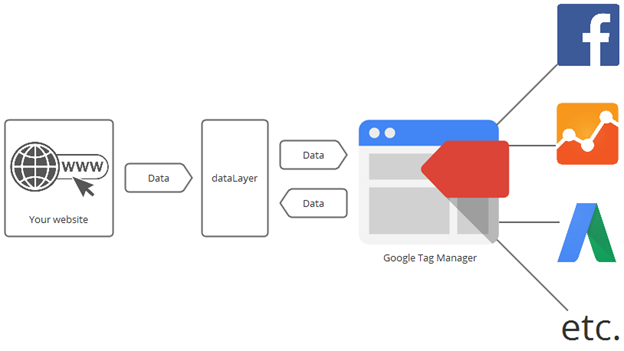 Data Tagging: Google Tag Manager Vs Google Analytics: Fully Explained (2018