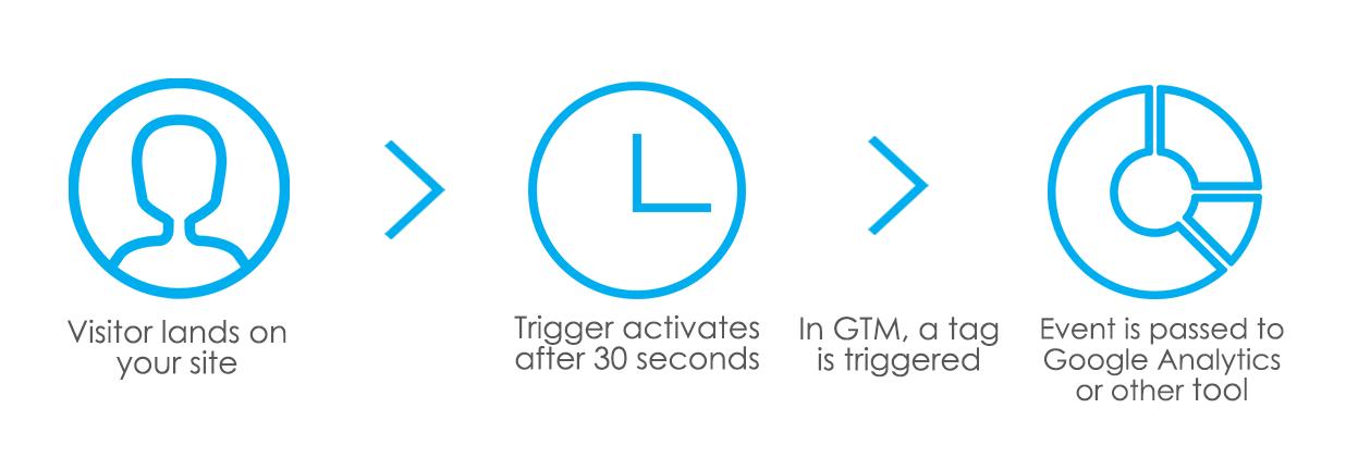 Timer Trigger Explained