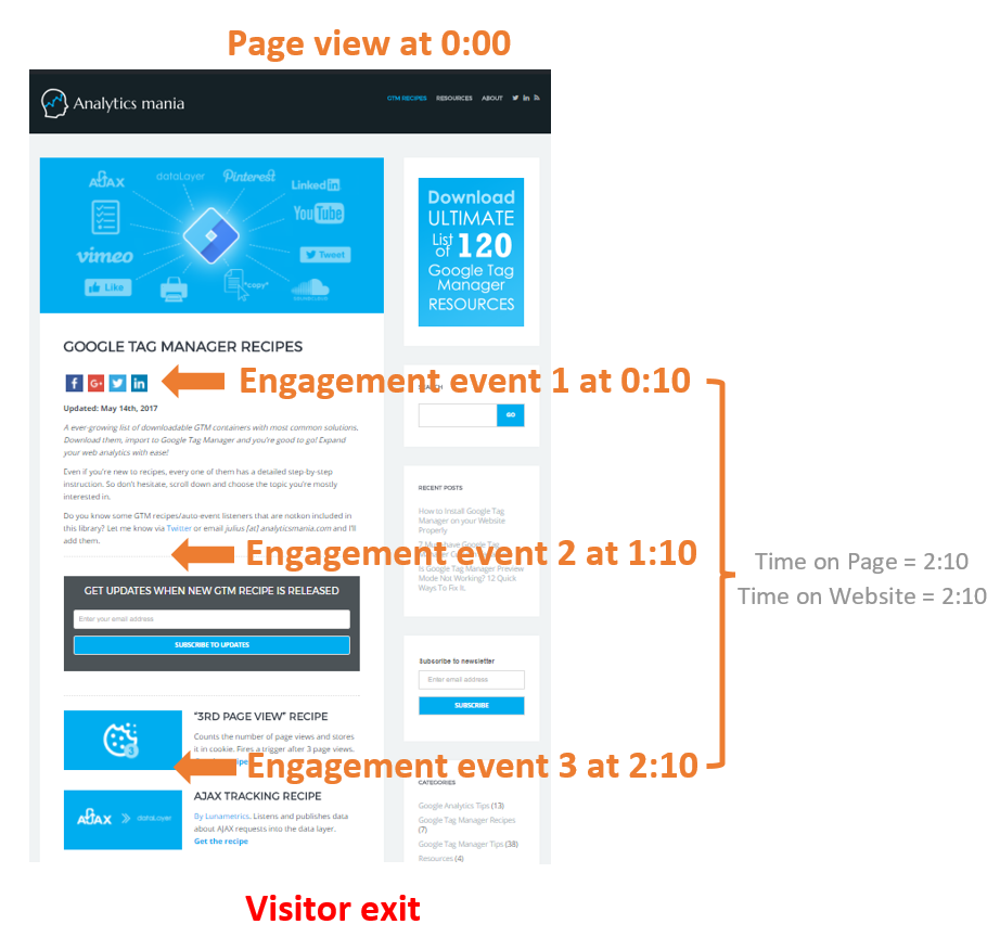 time on website with engagement