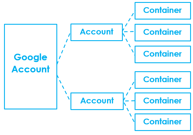 Google Tag Manager Account structure
