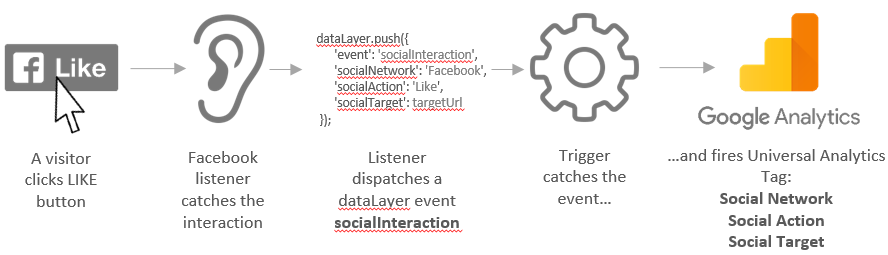 Workflow - Facebook Social Interaction Tracking with Google Tag Manager