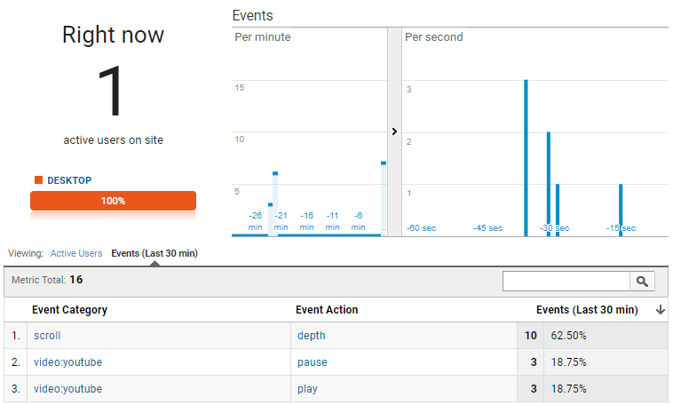 Google Analytics Real Time Reports Komito Analytics