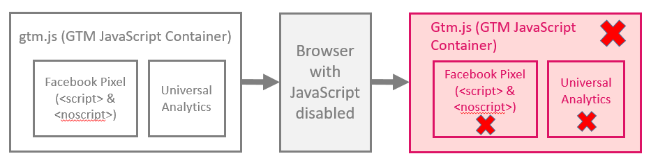 Javascript Disabled Scheme