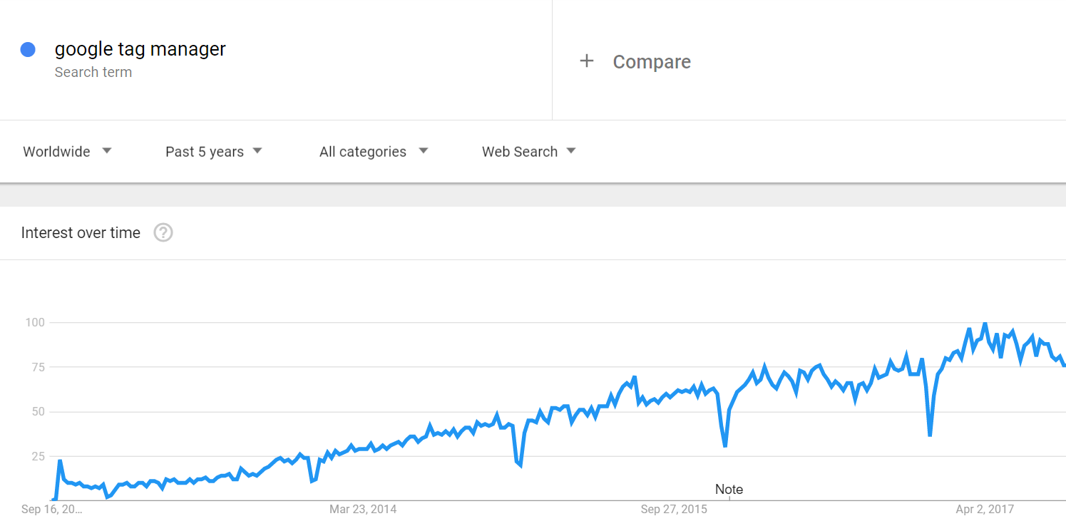 Google Tag Manager Trends
