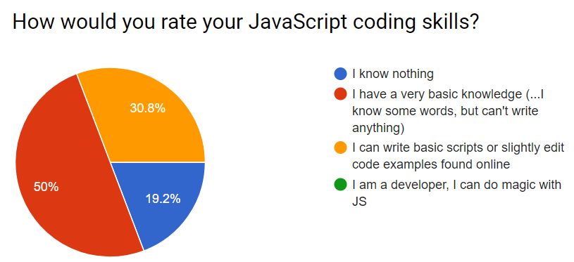 Survey - do you know Javascript