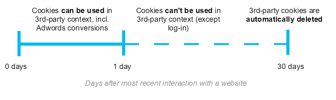 ITP - 3rd party cookies lifespan