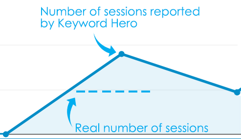 Bloated number of sessions