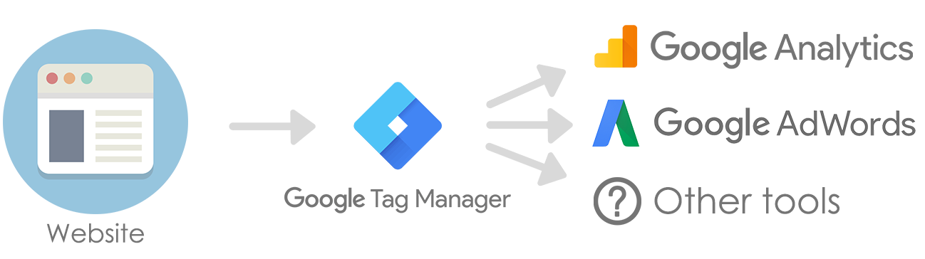Google Tag Manager scheme