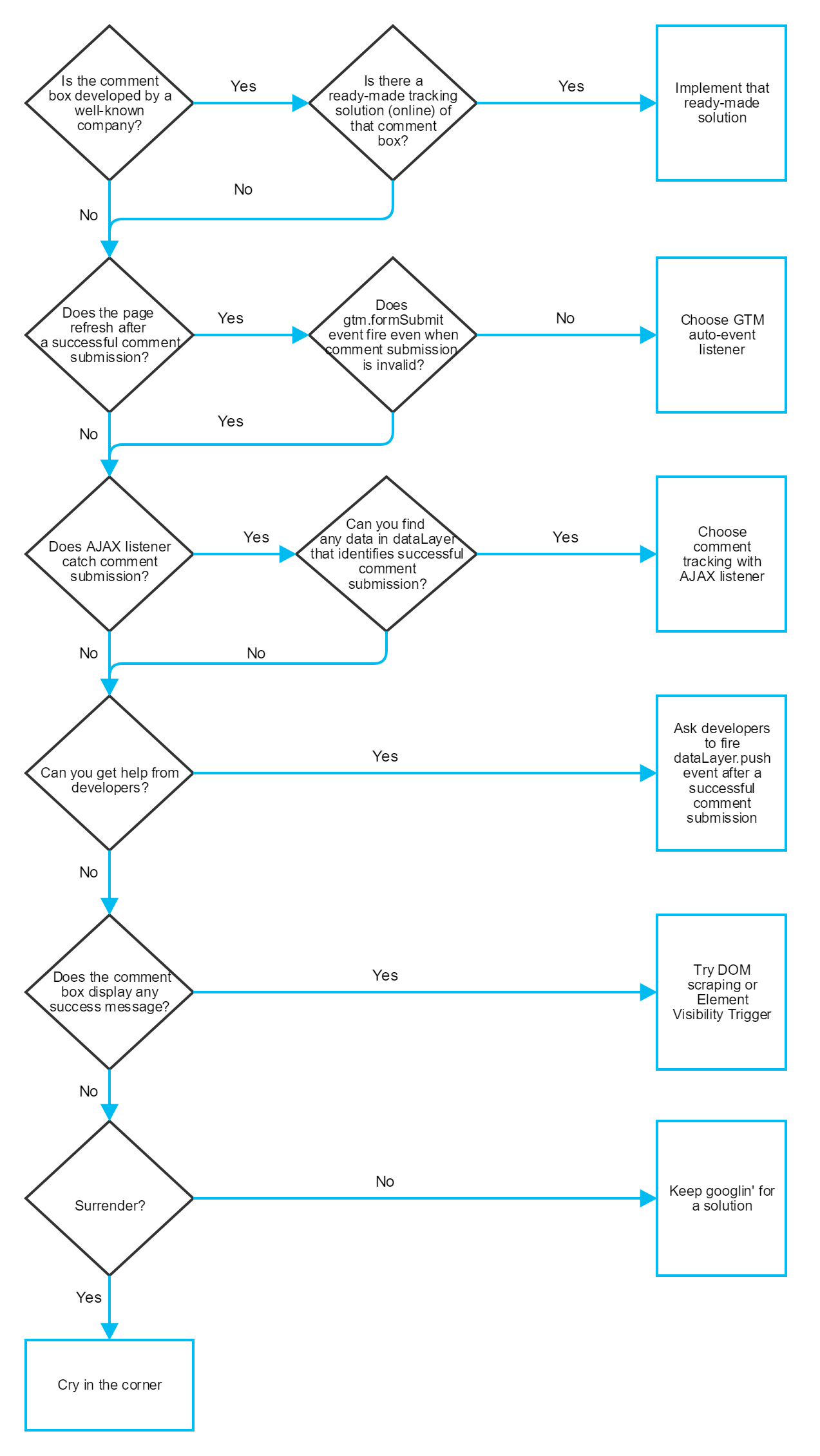 Flow Chart - How to track comments with google tag manager