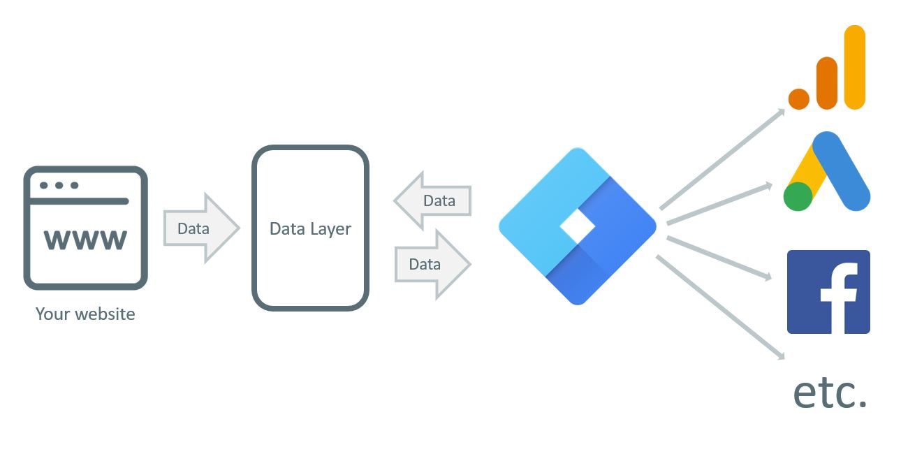 Google Tag Manager Data Layer Tutorial Scheme