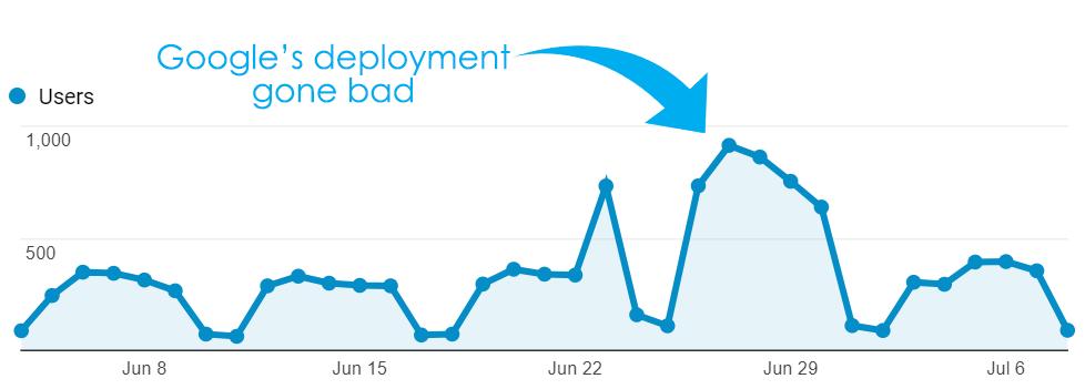 Google deployment gone bad
