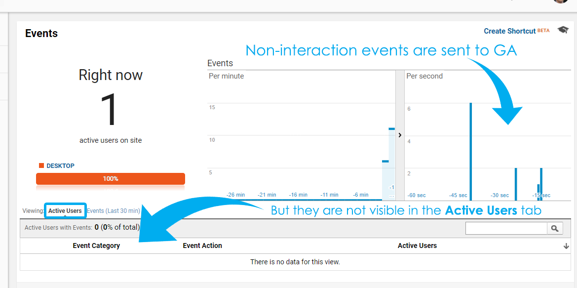 non-interaction hit real time reports