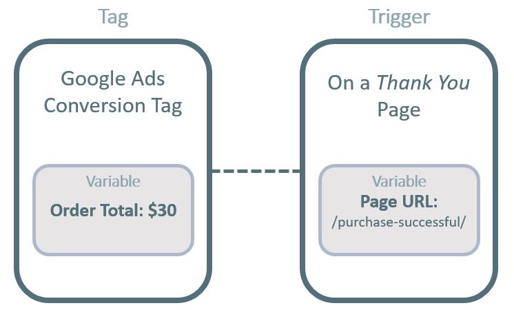 Tags, Triggers, Variables in GTM - Google Tag Manager tutorial