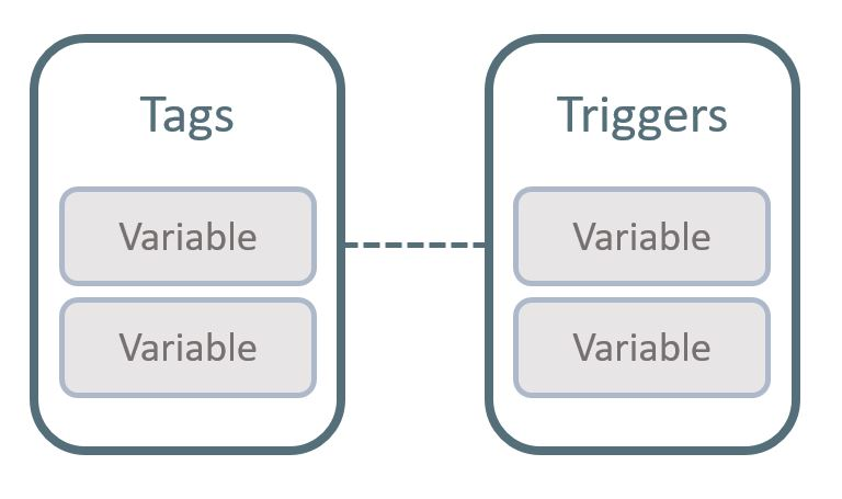 Tags, triggers, variables