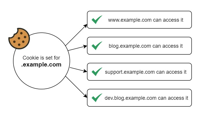 Subdomain Tracking with Google Analytics