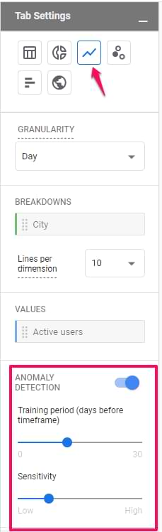anomaly detection in google analytics 4 exploration report